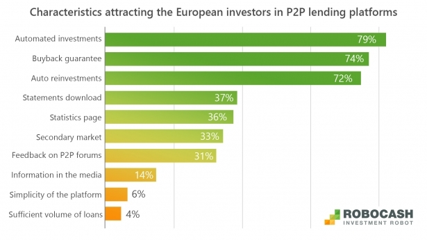 European Investors in P2P Lending Platforms