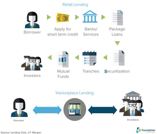 Market Place Lending