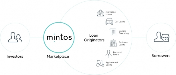 Mintos Loan Originators