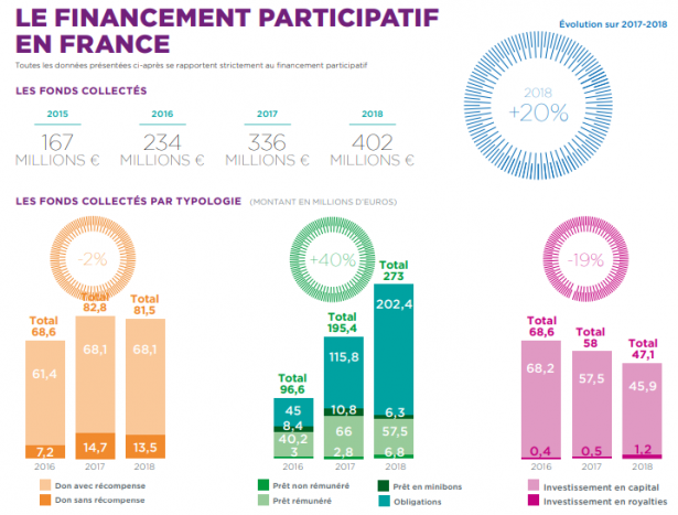 la Finance participative en France