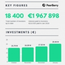 During January this year, 1,400 new investors have joined to the PeerBerry investors community – 20% more than in previous months. PeerBerry currently has more than 18 400 investors who are enjoying investment opportunities at PeerBerry.