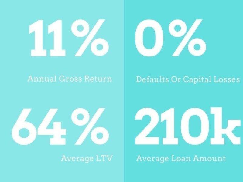 Landlordinvest 1 Year Stats
