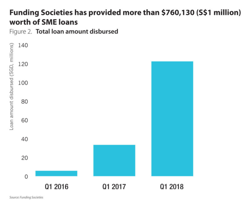 Funding Societies has provided more than $760,130 worth of SME loans
