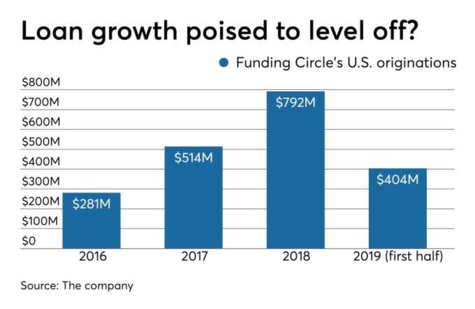 Funding Circle's US originations