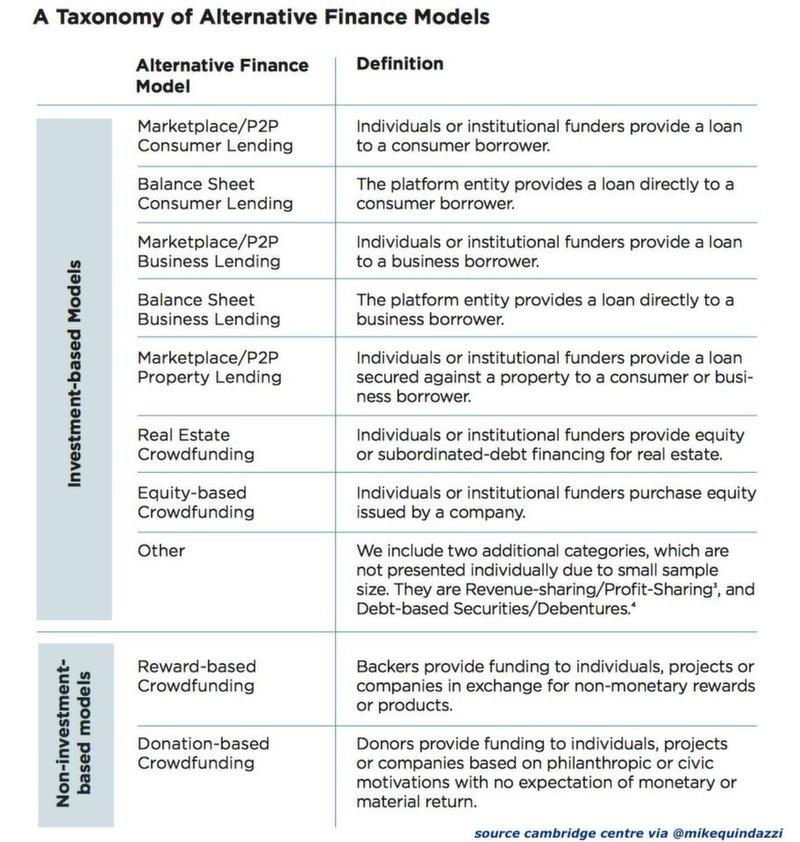 Alternative Finance Model