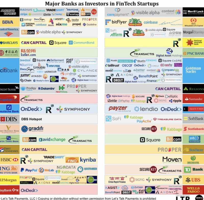Major banks investing in fintech