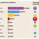 crowd funding market
