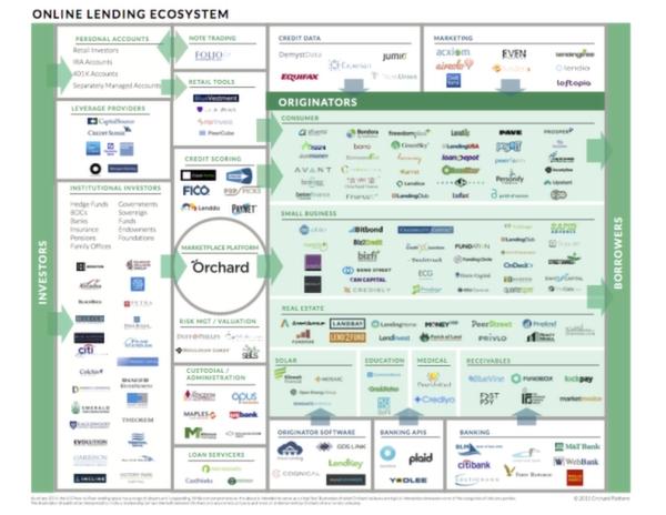 The Online Lending Ecosystem