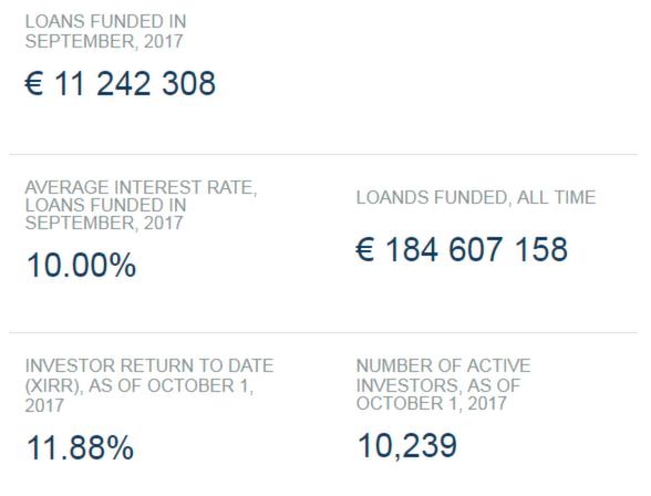 Platform Statistics In Septembre, 2017