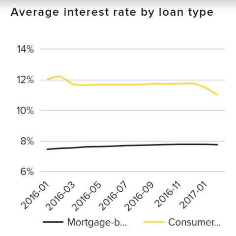 Viventor Average Interest Loan 02/2017 is about 11%