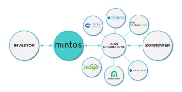 organismes de micro crédit mintos
