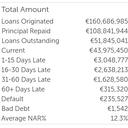 Mintos Loan Performance Details 02/2017