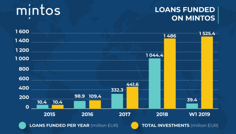 Loans Funded on Mintos