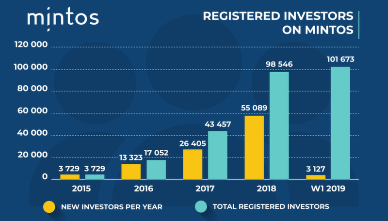 Registered Investors on Mintos