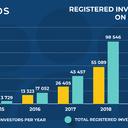 Registered Investors on Mintos