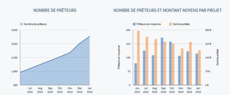 Statistiques Lendix