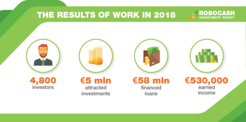 The European P2P platform Robocash has summed up the results of the past year. They demonstrate a growing interest in using the platform: the number of investors doubled compared to 2017, and the total volume of attracted investments reached €5 million. <br />Read more: <br /> https://robo.cash/news/robocash_sums_up_the_results_of_2018