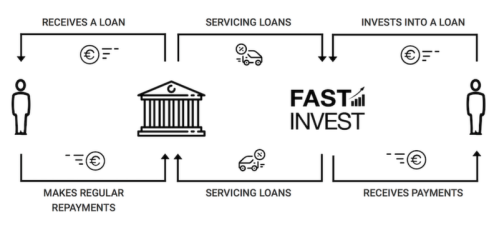 Fast Invest is among those platforms that give significant focus on borrower's loan repayment potential to reduce risk to investor's money. They don't let people apply through their platform. Indeed, the individual has to apply for a loan from a lending institution. This lending institution is responsible for preparing all the essential documents and complete the application process. The experts of that lending institution check these documents along with credit score and risk factors.
