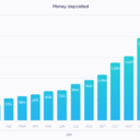 The growth of the deposit in January was like the previous months. In January 275,618 Euros were deposited by users. Hence, the total deposits rose from 1,960,009 Euros in December to 2,235,627 Euros.