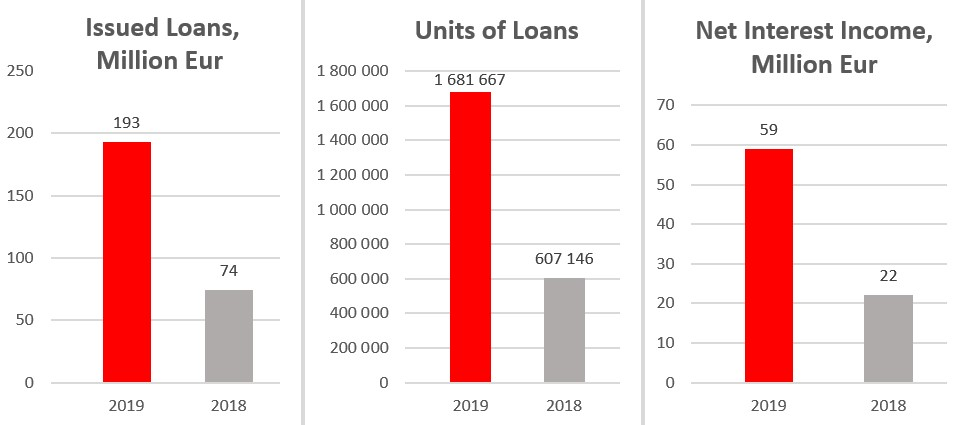 In 2019, Aventus Group companies issued 193 million Eur loans – 2,6 times more than in 2018. More than one million – 1 681 667 units of credits (including credits with prolongations) in total were issued during the year 2019. It is 2,8 times more in comparison with credit volumes in 2018.