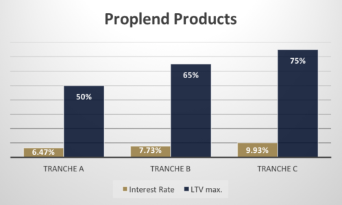 Proplend Products Interest Rate And LTV Max Rate