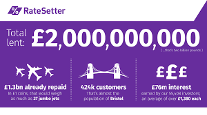 RateSetter lenders have now delivered more than £2 billion in loans to people and businesses across the UK and in doing so have earned over £76 million in interest.