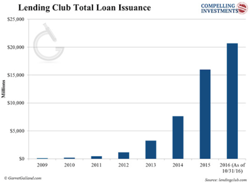 Founded in 2007, Lending Club is the world's largest P2P lending platform with over $20 billion in loan issuance. It offers both consumer and small- and medium-sized enterprise (SME) loans over fixed periods of 36 or 60 months.
