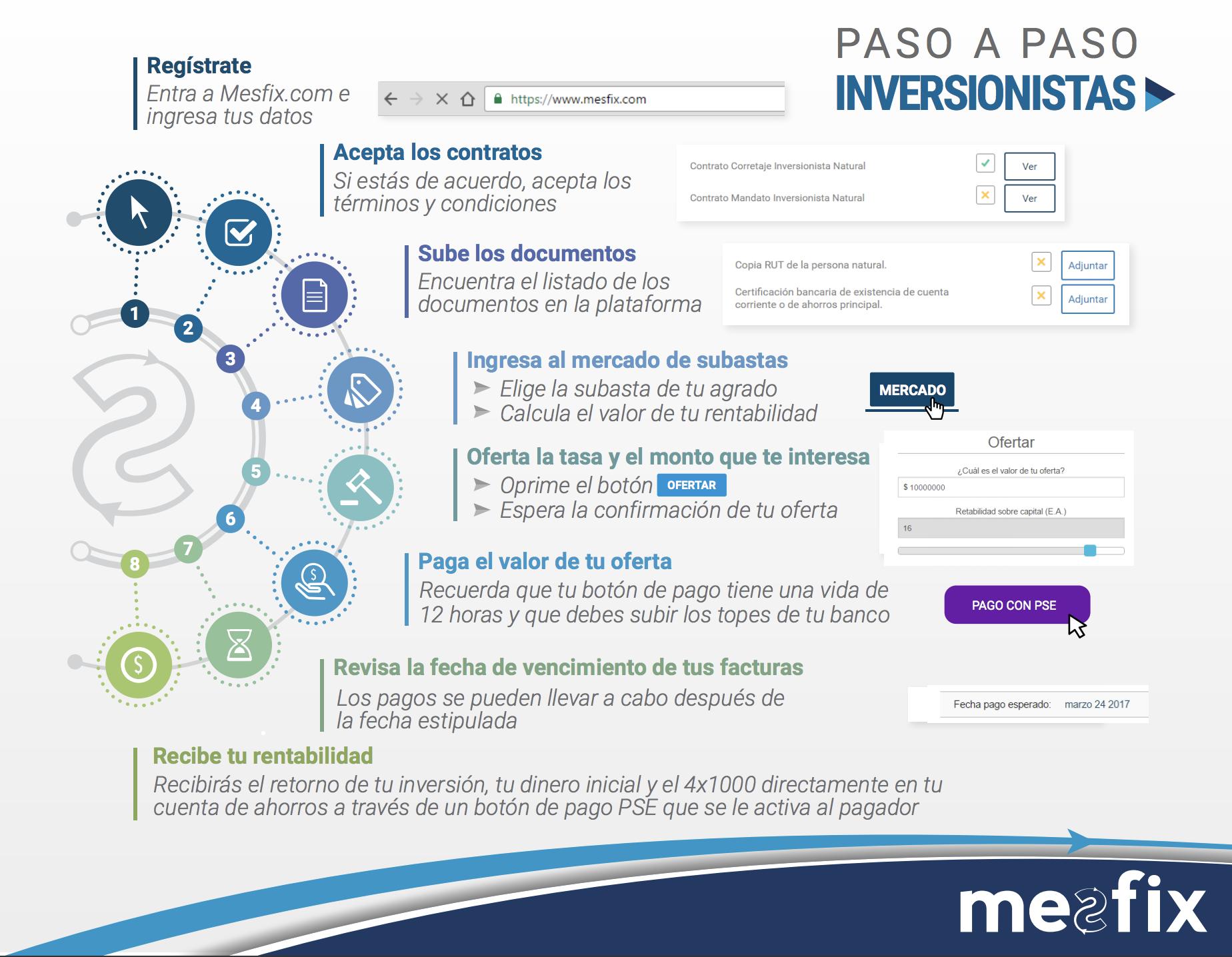 Estos son los pasos que debes seguir si quieres comprar facturas por cobrar a través de Mesfix.com