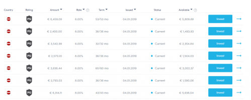 The default form of investment in Twino is Auto-Invest; To access the list of loans to invest manually, we must go to the INVEST section, and then to the MANUAL INVESTMENT tab. In this screen we will have access to the most important parameters that define each of the operations on this Latvian platform.
