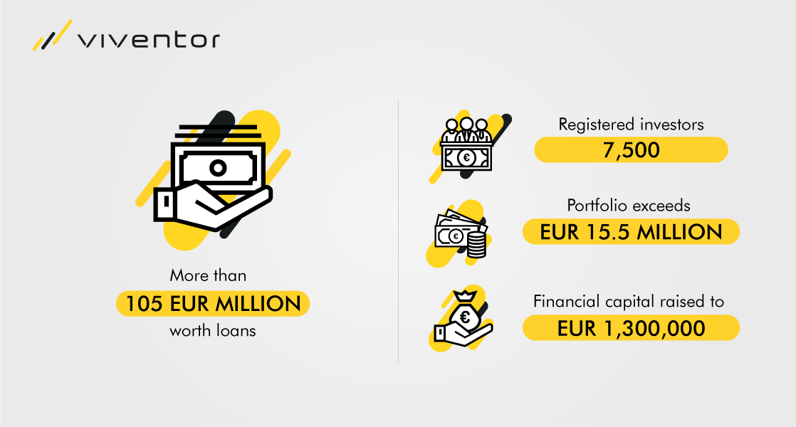 Viventor Platform was established in 2016. During the three-year period, they have refinanced more than EUR 105 million worth loans, while accumulated paid interest to investors reached over EUR 1.3 million. Average return is 13.2%.  ViVentor has 7,500 registered investors and its current portfolio exceeds EUR 15.5 million. ViVentor has increased its' financial capital from EUR 2,800 to EUR 1,300,000.