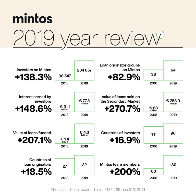 Mintos 2019 Year Review