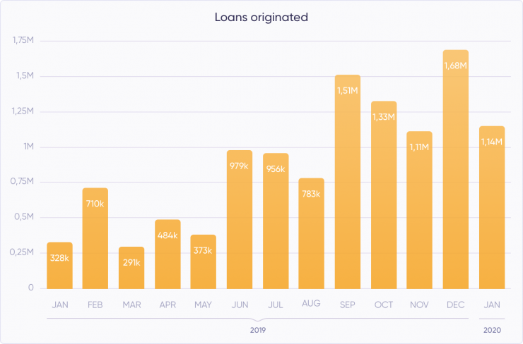 For the sixth month in a row, Debitum Network platform originated loans worth more than a million Euros. At the end of January, 1,147,538 million worth of Euros were achieved on the platform.