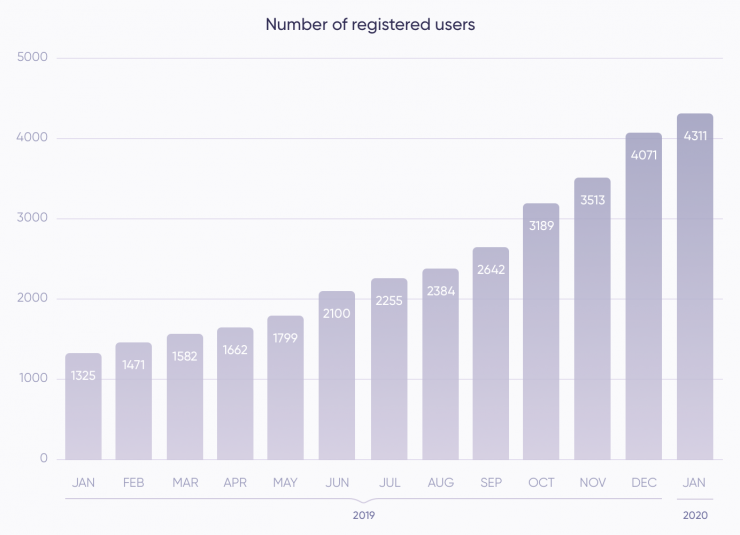 At the end of January 4311 users have registered and activated their accounts compared to 4071 in the previous month.