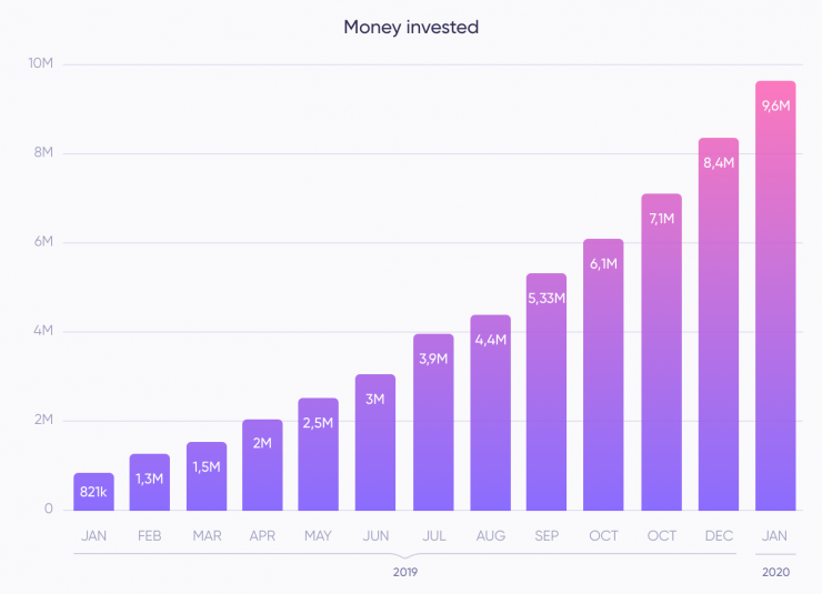 In January, a sum of 1,237,175 Euros was invested in Debitum Network. This is the third time in a row that more than 1 million Euros have been invested in a month. In terms of the amount invested.